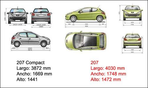 Peugeot 207 Compact vs Peugeot 207 | Automotores On Line